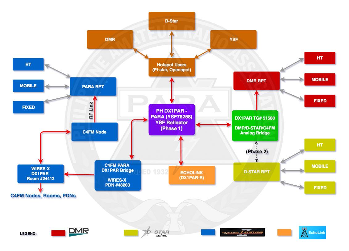Dmr Band Plan